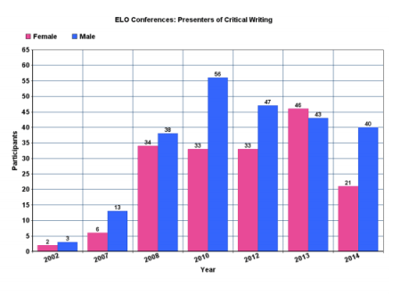 elo-conferences-gender-distribution-critical-writing-2002-2014