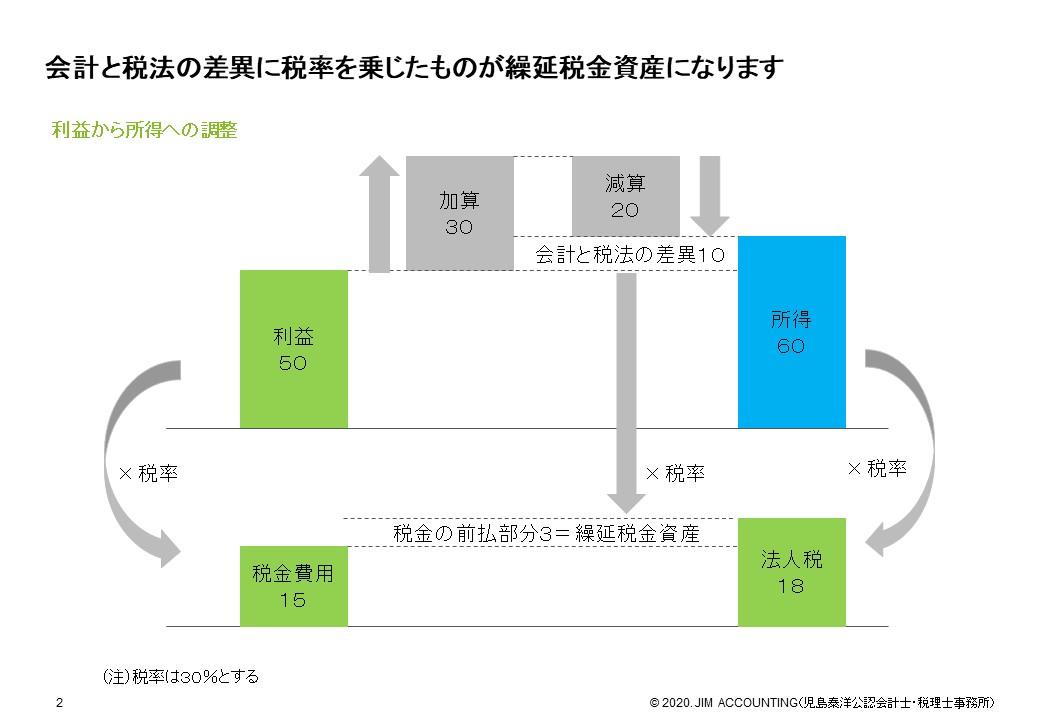 資産 繰延 税金