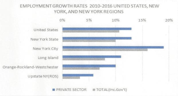 job growth two