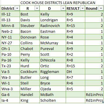 Lean Republican