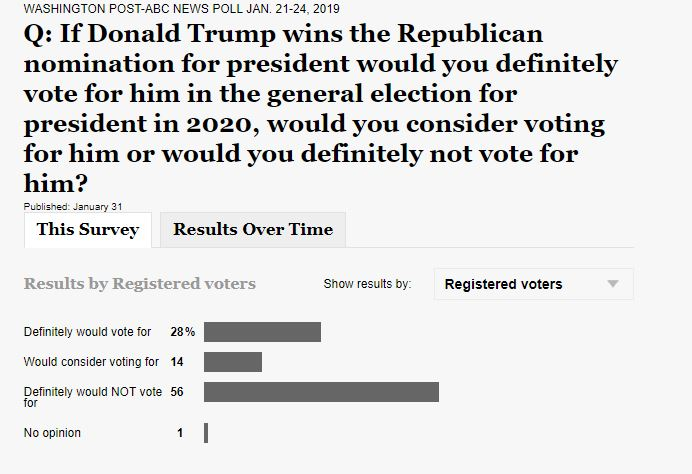 vote for trump registered voters