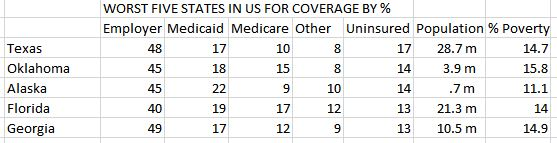 worst 5 for coverage