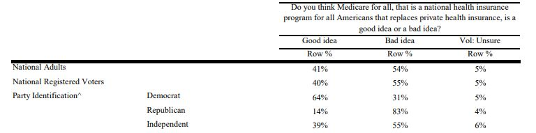 Marist Poll Medicare for All 1