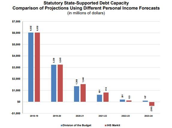 state debt capacity