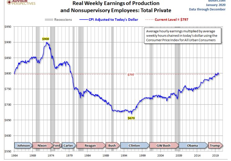 real weekly earnings since 1973