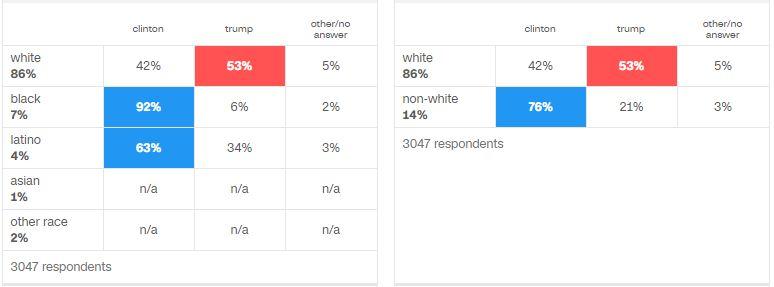 wisconsin exit polls 2016
