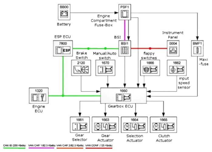peugeot wiring diagrams diagram  peugeot  auto parts