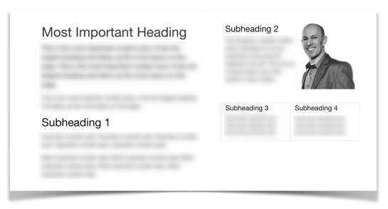 Image showing how headings relate to each other