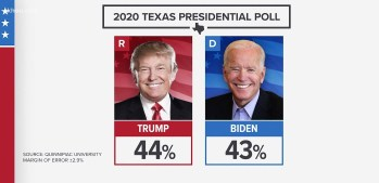 Trump Ahead By 1 Point In Must-Win Texas – Biden Leads BIG In Suburbs & Women Voters