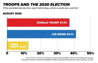 Military Times: Trump's Popularity SLIPS As More Troops Say They'll Vote For Biden