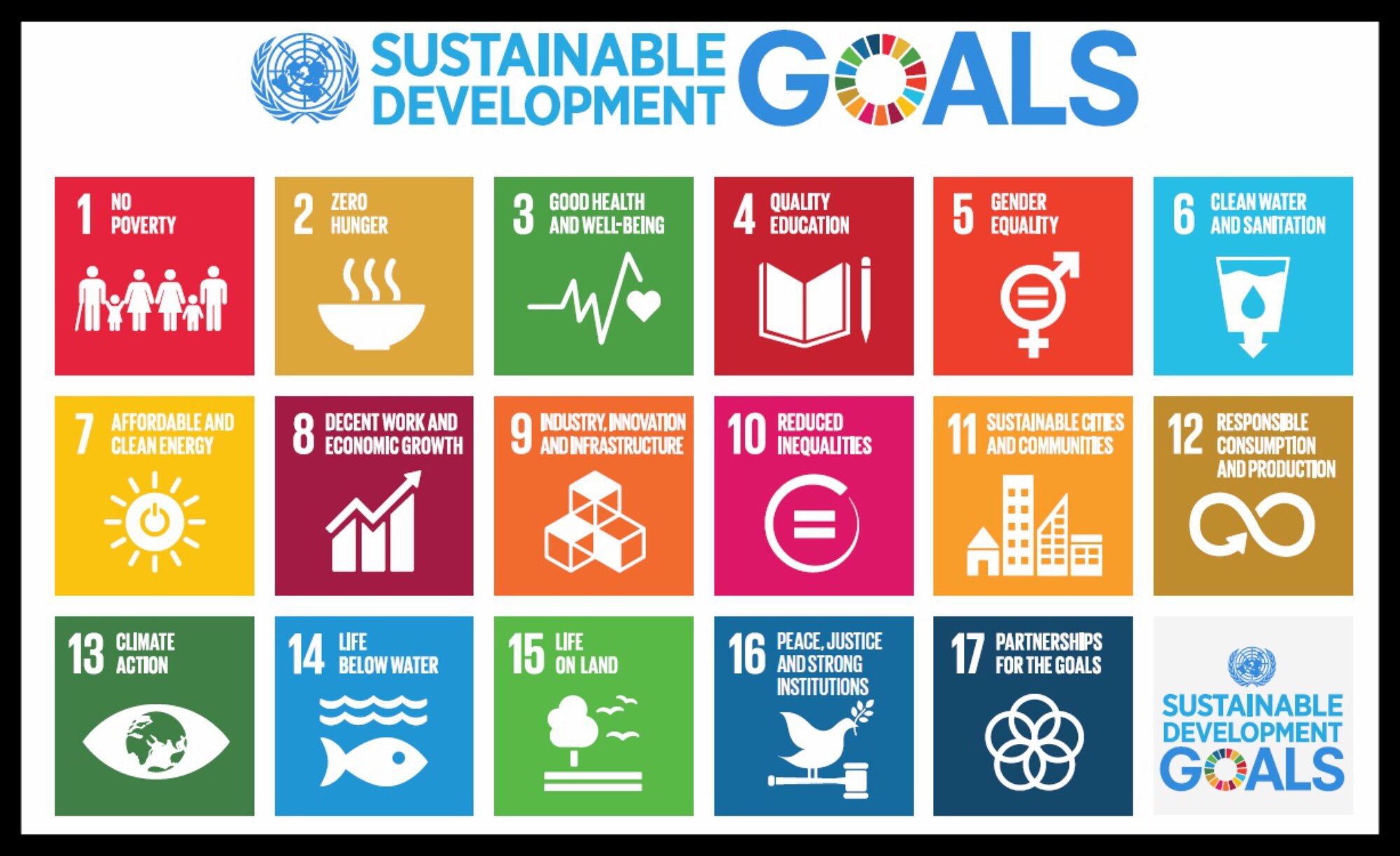 Sustainability Needs Development