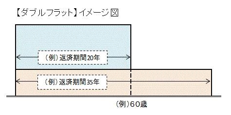 住宅ローン フラット35 -2