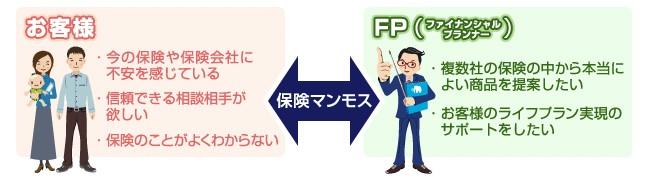 保険 FP