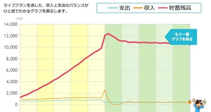 ライフプラン グラフ結果