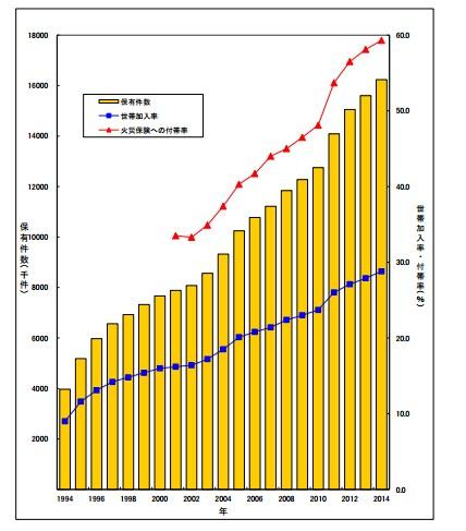 地震保険 加入率