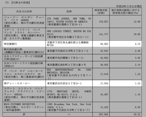 任天堂7 株主