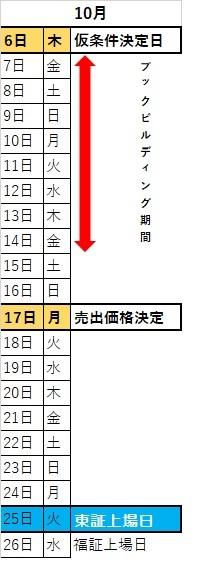 JR九州 上場