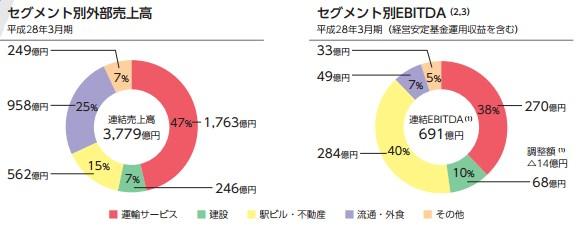 JR九州 中長期計画