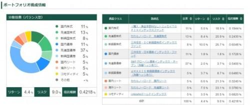 松井証券 ロボットアドバイザー
