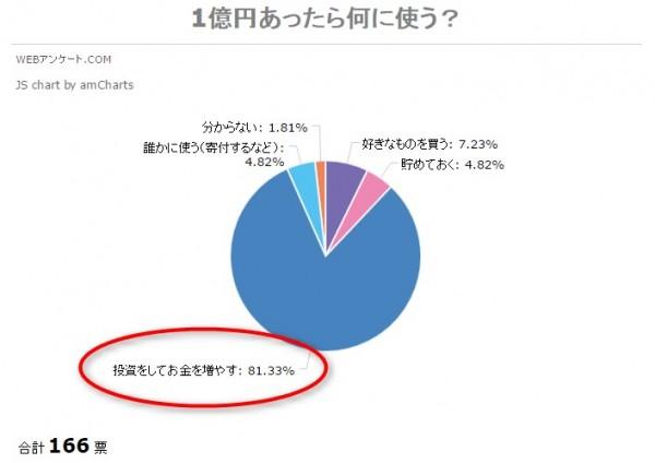 1億円、資産運用