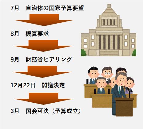 政府予算 閣議決定までの流れ
