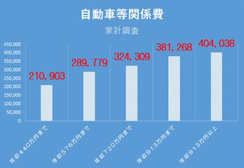 家計調査 自動車費用(2015)