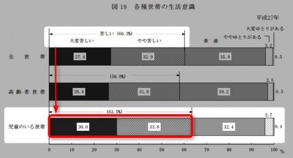 H27国民生活基礎調査 厚労省
