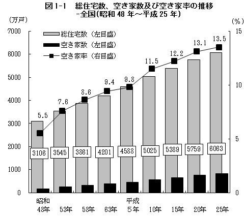 住宅土地統計調査 空き家率