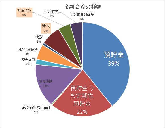 統計 金融 年収750万円以上 貯金2016 種類