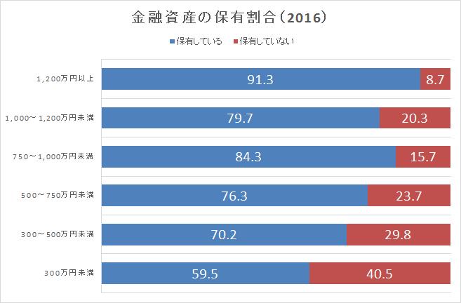 金融資産の保有割合 2016