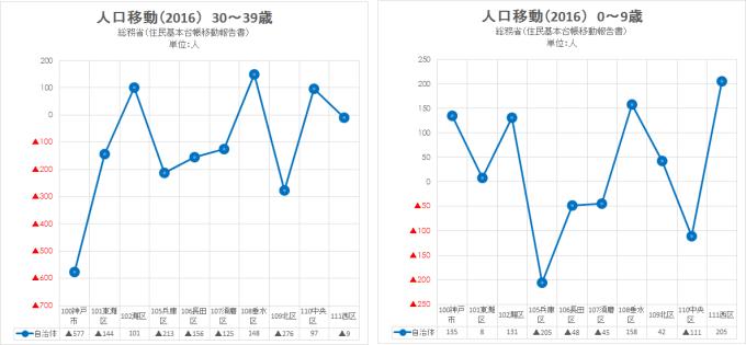 2016 総務省 住民基本台帳移動報告書8(神戸市)