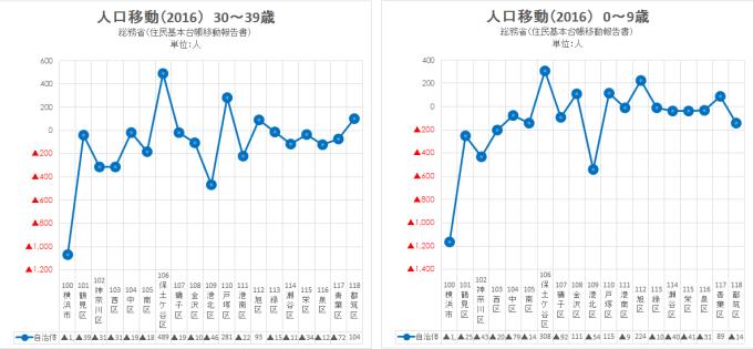 2016 総務省 住民基本台帳移動報告書3(横浜)