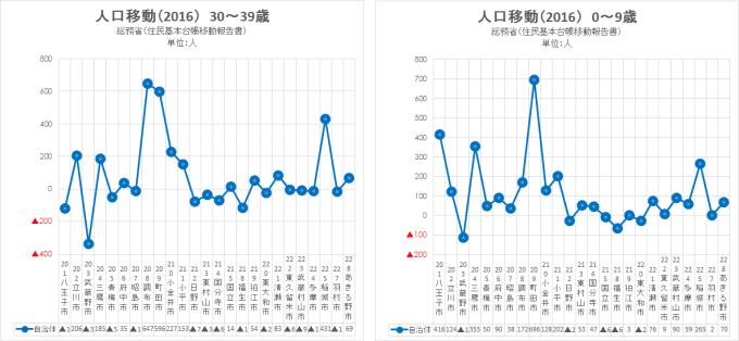 2016 総務省 住民基本台帳移動報告書2(東京)
