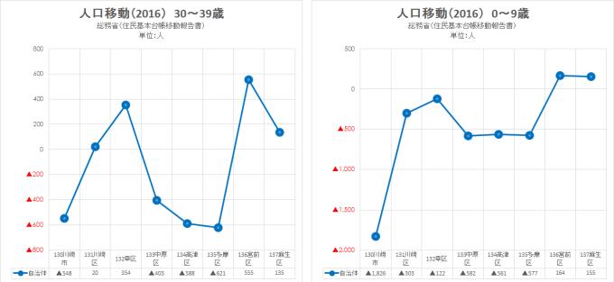 2016 総務省 住民基本台帳移動報告書4(川崎)