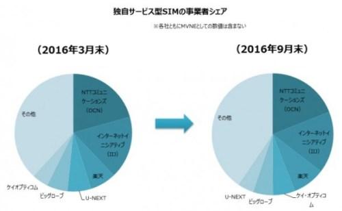 格安スマホ MM総研2016