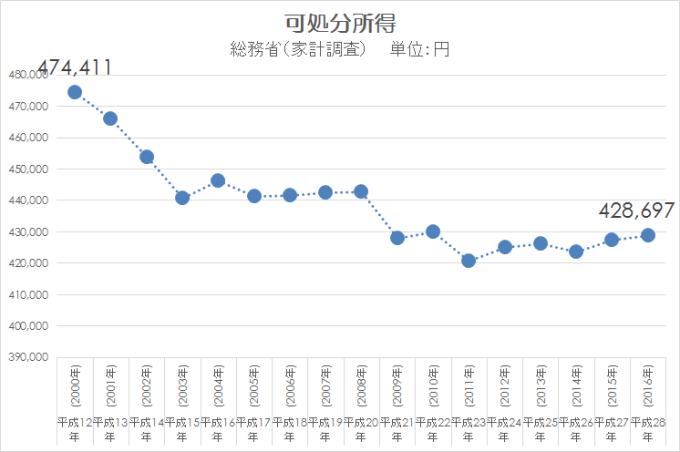 家計調査 可処分所得 2000-2016
