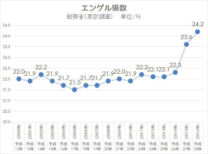 家計調査 エンゲル係数 2000-2016
