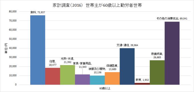 家計調査 2016 収支