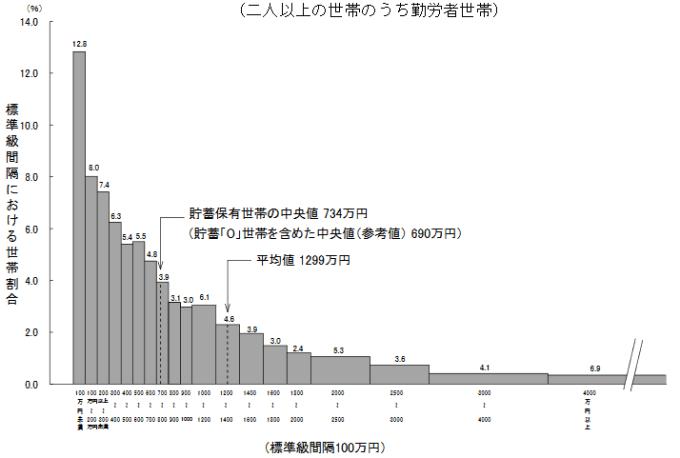 2016統計 家計調査 貯蓄編 年齢別2