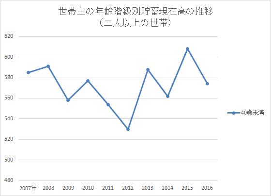 2016統計 家計調査 貯蓄編 年齢別40平均