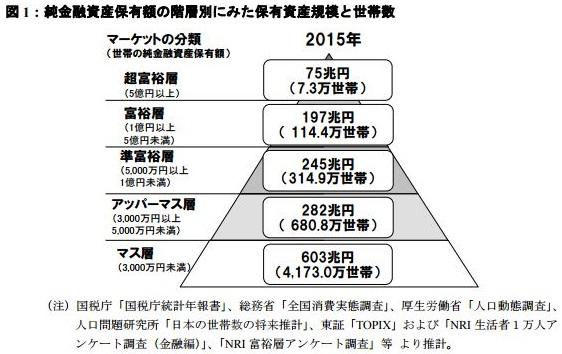 資産1億円(2016年)