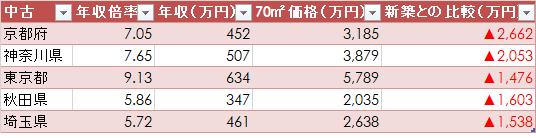 マンション年収倍率 東京カンテイ