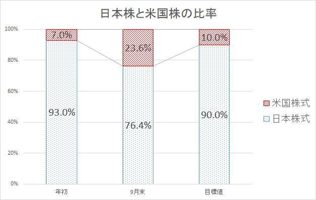 日本株とアメリカ株の比率-min