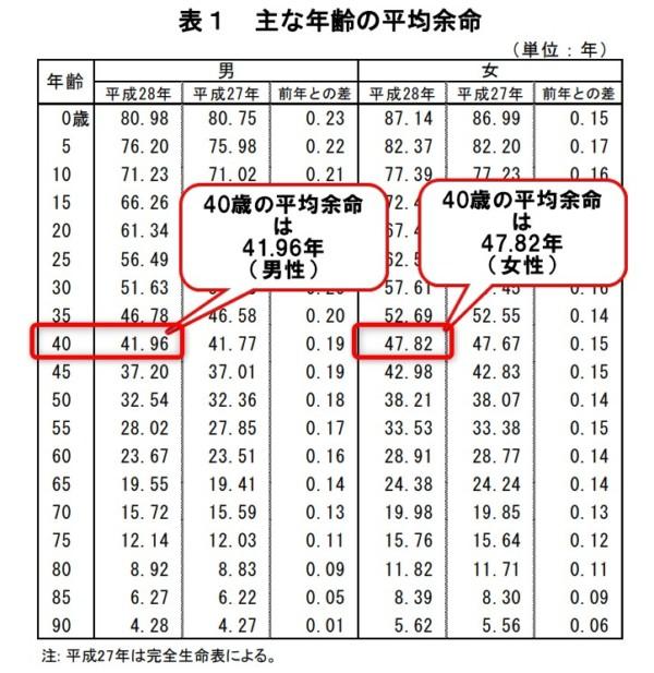 平成28年簡易生命表の概況