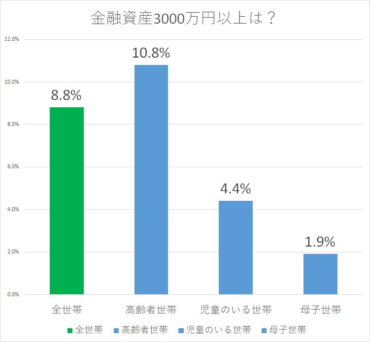 統計 H28国民生活基礎調査 金融資産3,000万円以上2