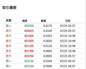 クオレア自動売買bot運用実績7月24日現在
