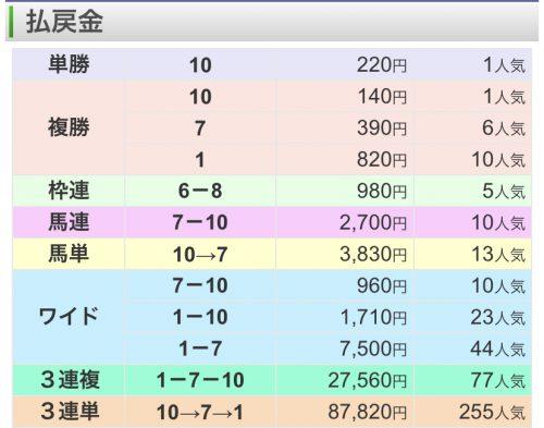 阪神大賞典払い戻し結果