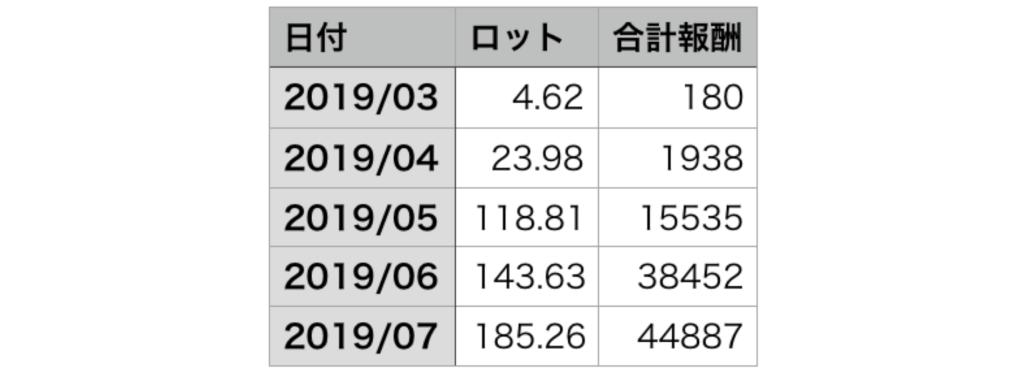 is6comアフィリエイト報酬実績
