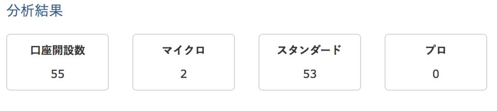 is6comアフィリエイト実績口座開設者数