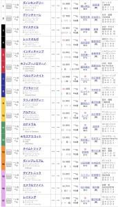 ジャパンカップ2019出馬表
